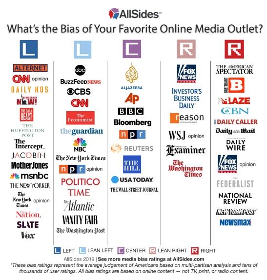 AllSidesMediaBiasChart-Version10