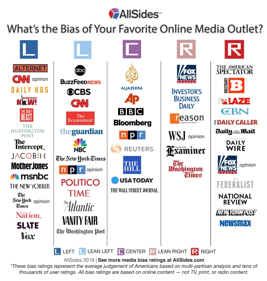AllSidesMediaBiasChart-Version10